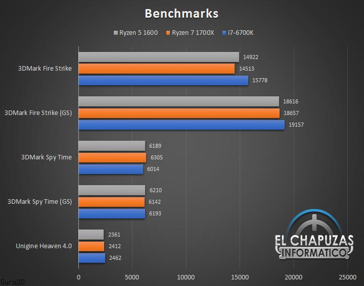 benchmarks AMD Ryzen 5 1600