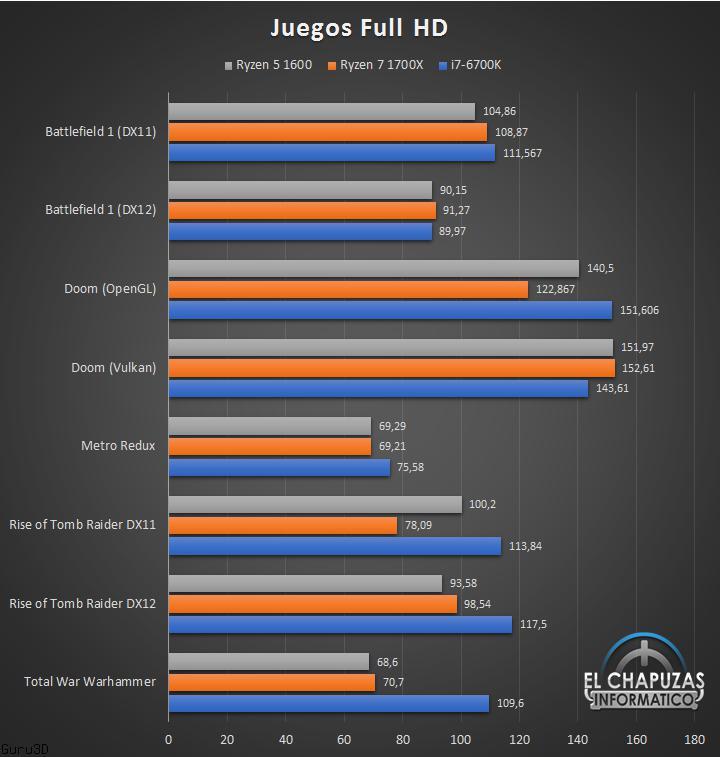 juegos AMD Ryzen 5 1600