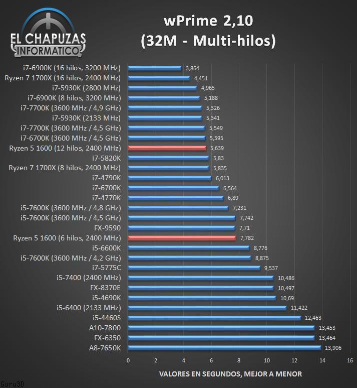 wprime multi AMD Ryzen 5 1600