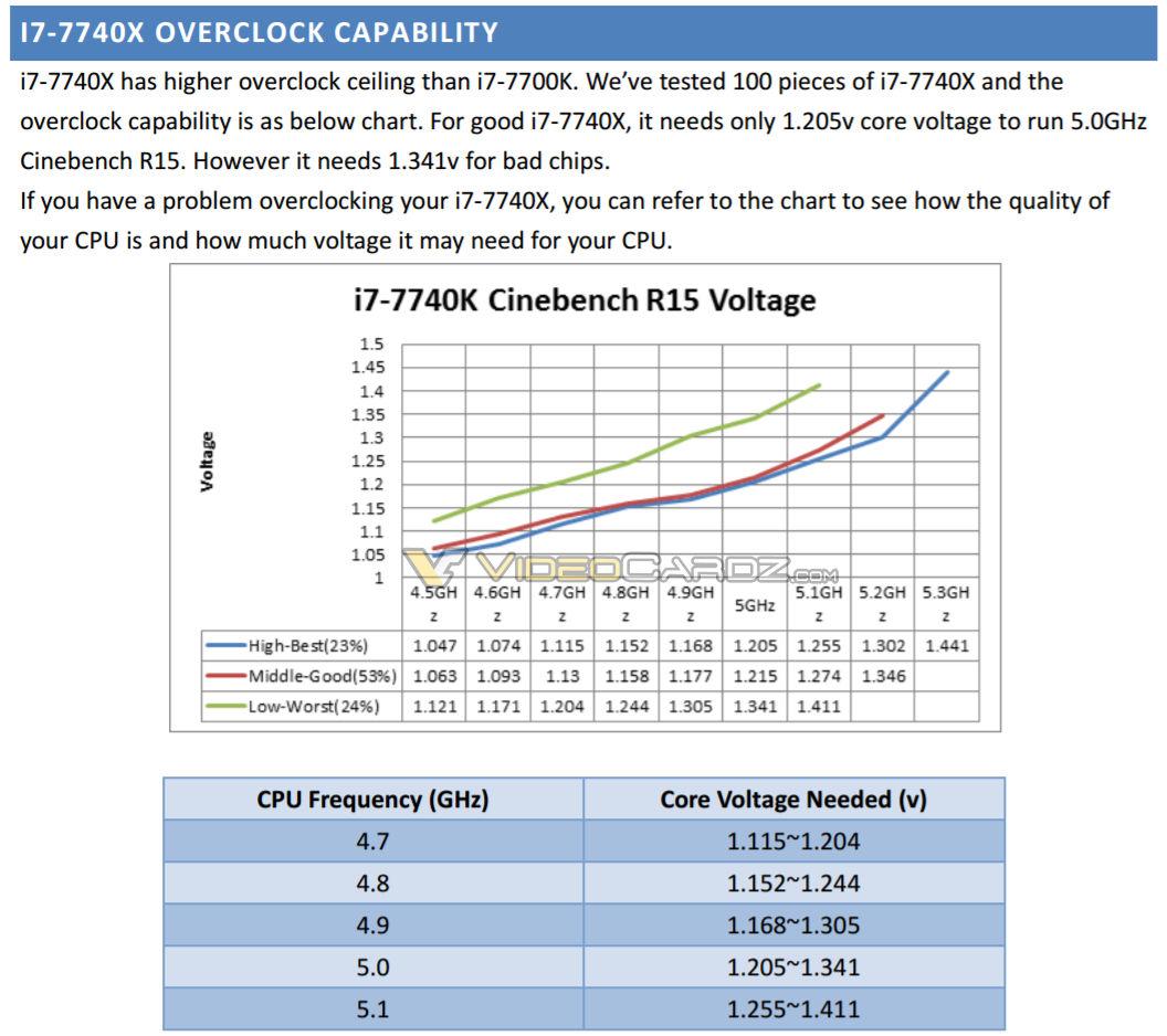 Core i7 7740X