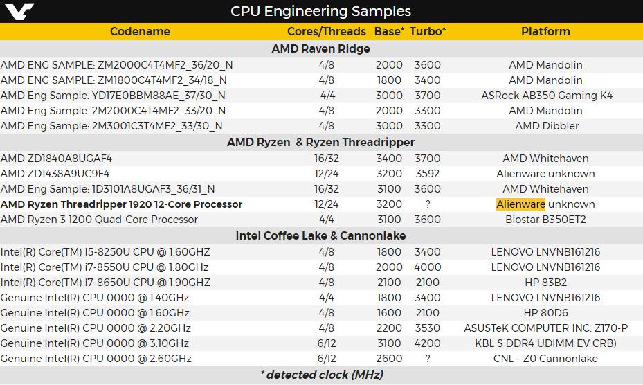 Свежая подборка маркировок инженерных образов процессоров AMD и Intel