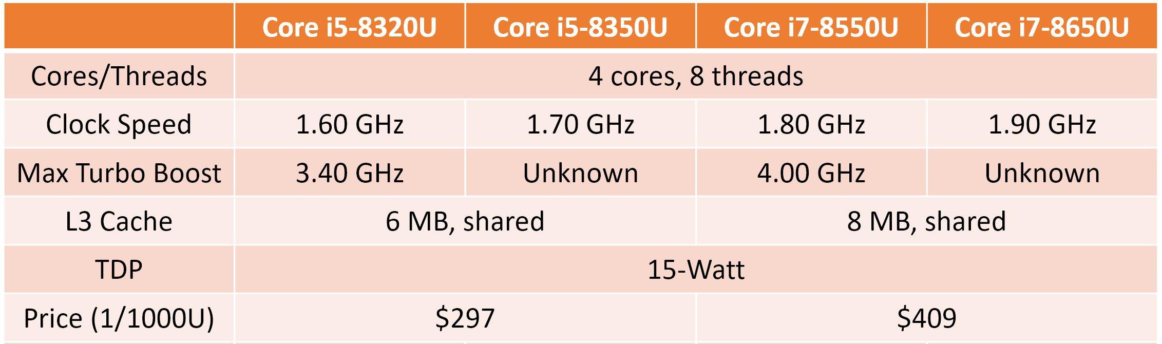 Мобильные процессоры Intel Core восьмого поколения появились в прайс-листе