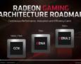 AMD готовит высокопроизводительный графический процессор Navi 23