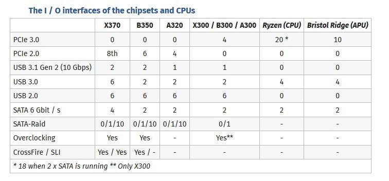 AMD X370 чипсет с поддержкой NVIDIA SLI
