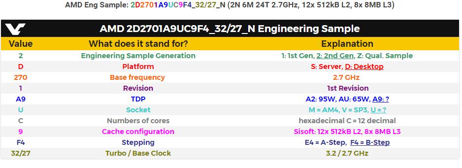 CPU Ryzen с 12 ядрами и 24 потоками