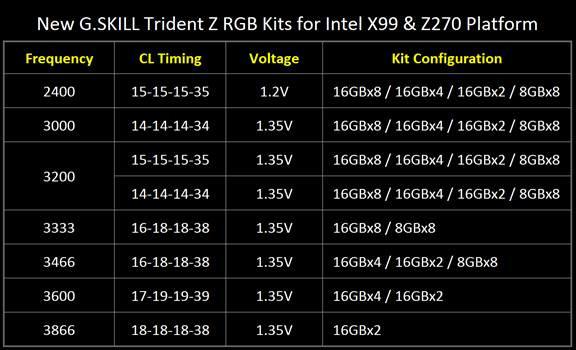 G.SKILL Trident Z RGB DDR4-3333 МГц