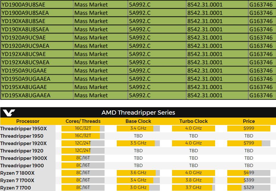 Модельный ряд AMD Ryzen Threadripper  будет включать и 8-ядерные CPU